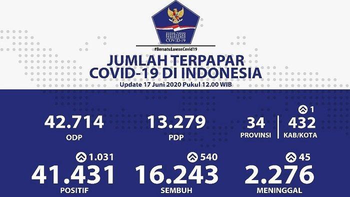 Kasus Baru di Jatim Bertambah 225 Orang Daftar Sebaran Virus Corona di Indonesia Rabu (17/6/2020)
